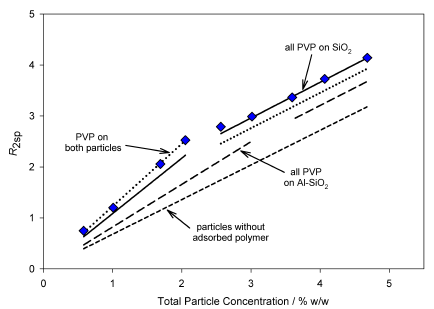 R2sp vs particle concentration